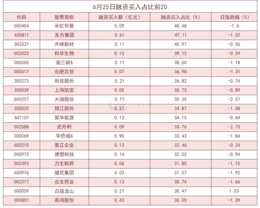 杠桿資金大幅加倉股曝光!長虹華意買入占比高達48.48%