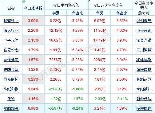 每日八張圖縱覽A股:北上資金呈回流態勢!市場做多信心增強 新一波上漲行情來了?