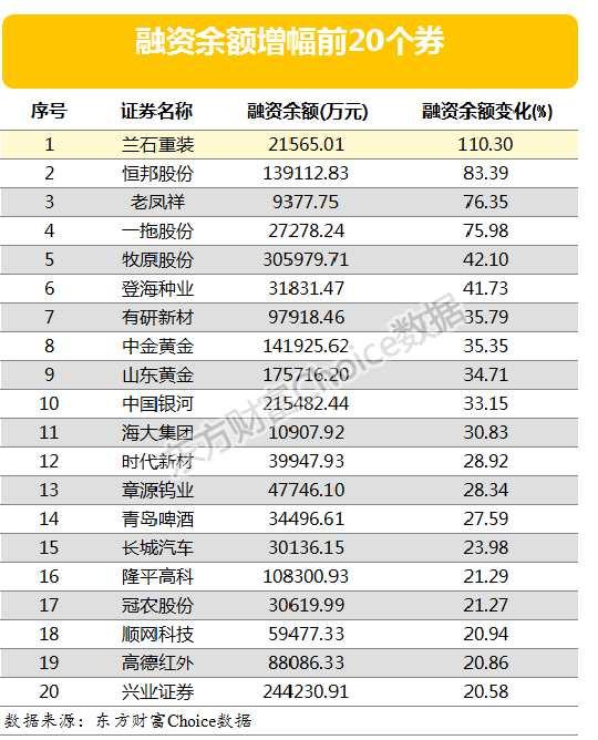 兩市兩融余額6月減少100億元 這四股融資余額增幅仍超75%(附表)