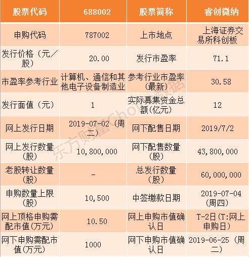 睿創微納和天準科技7月2日申購指南(附打新攻略)