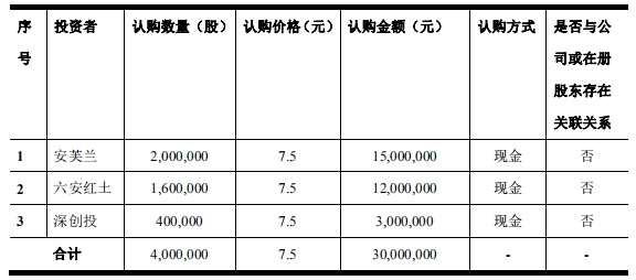 天立泰擬發行不超400萬股 募資不超3000萬元