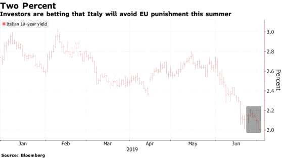 這顆地雷終于被掃除?意大利下調2019年赤字率目標至2%