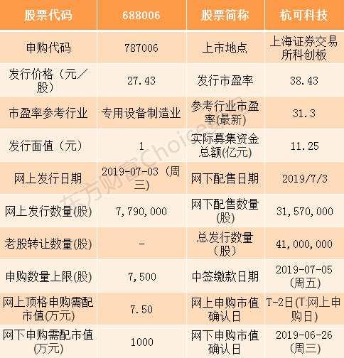 杭可科技7月3日申購指南 頂格申購需配市值7.5萬元