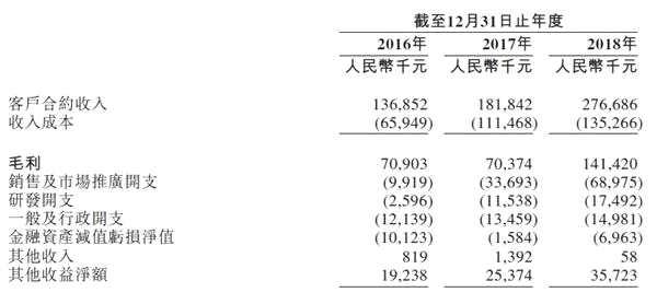赤子城科技沖刺港股IPO 2017年盈利曾出現下滑