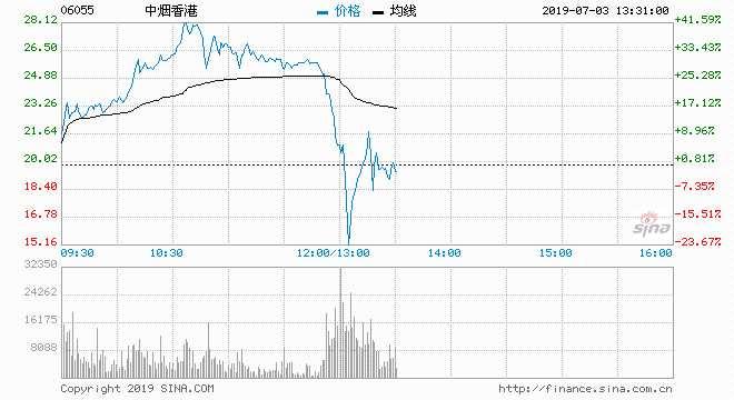 中煙香港跳水一度跌超20% 中金減持匯豐增持估值高嗎