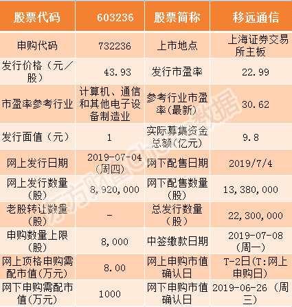 移遠通信7月4日申購指南 頂格申購需配市值8萬