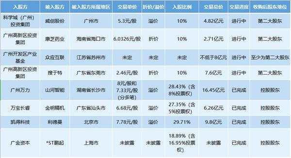 """廣州國資發力!半年出手8家上市公司 3.6萬億""""家底""""彈藥充足(附名單)"""