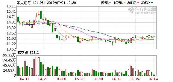 東興證券產品上半年熊冠混基 4只混基虧損2只虧超16%