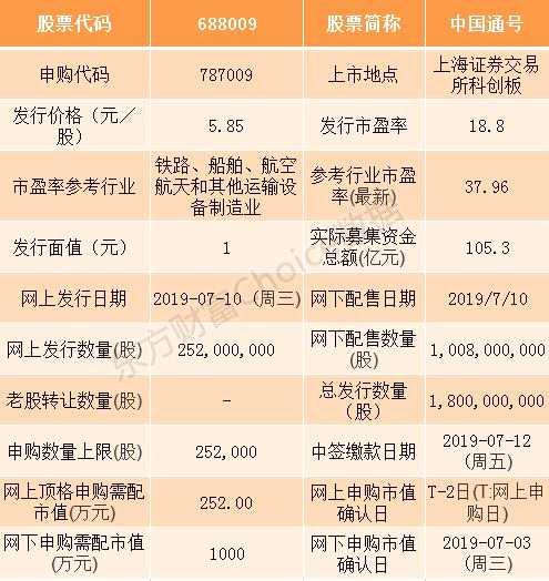 科創板中國通號等企業申購指南