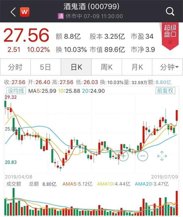 大跌后逆袭!白酒股又双叒叕领涨 这些股票有望连续两年净利增速超20%(名单)