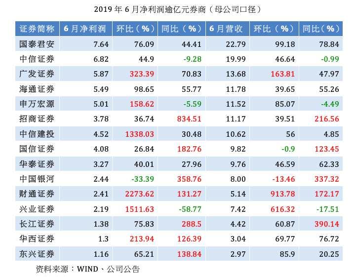 券商前六月净利增逾四成,分类管理哪家强?