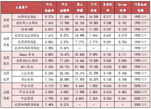 上海證券:資產圖譜開始改善 權益公募前景廣闊