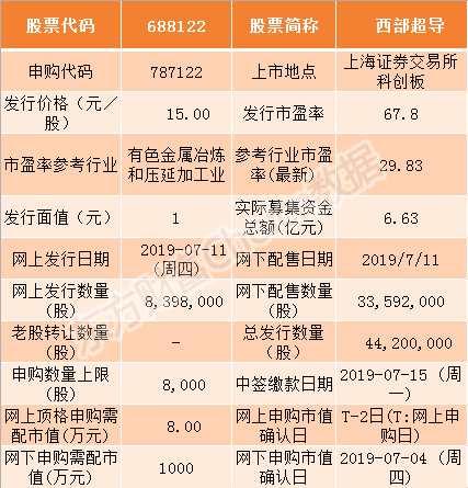 西部超导、虹软科技等4家科创板企业7月11日申购指南(附打新攻略)