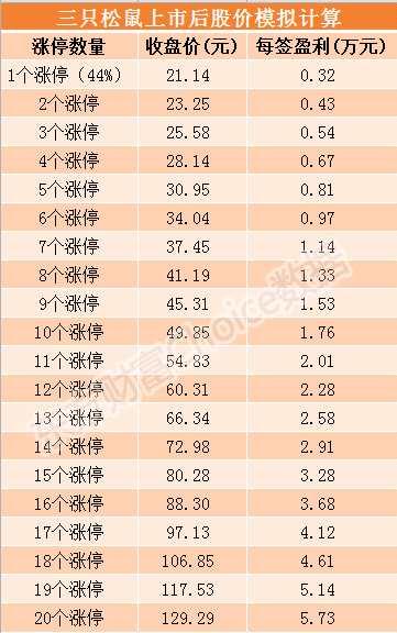 三只松鼠7月12日上市 发行价格14.68元