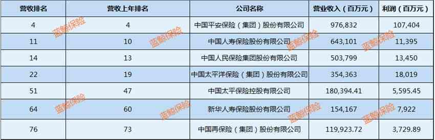 2019《財富》中國500強:7家保險公司上榜,中國平安位列險企首位