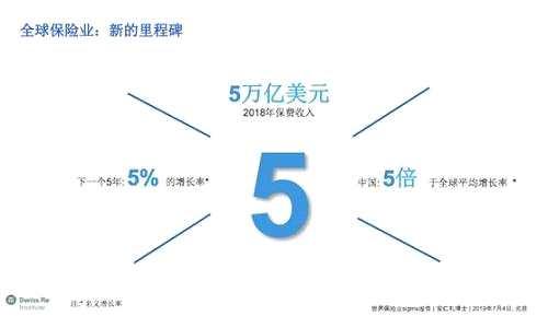 最新報告 | 一文看懂中國保險業的世界地位