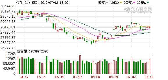 港股恒指收涨0.14%保险股表现良好