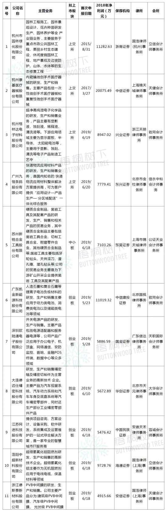 11家IPO排隊被抽中財務檢查 證監會對財務造假出拳