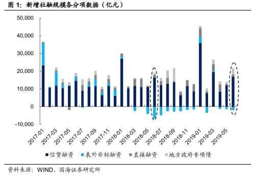 靳毅:6月社融数据略超预期 但地产融资政策收紧需警惕