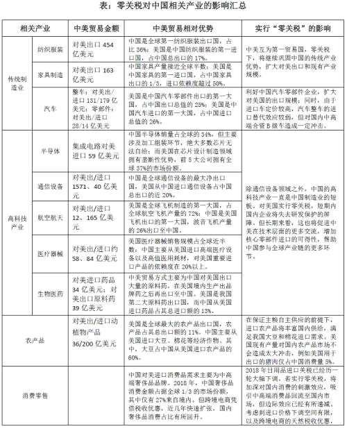 """林采宜:若""""零关税""""成真 中国产业会有哪些变化?"""