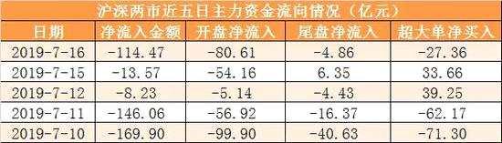 主力资金净流出114亿元 龙虎榜机构抢筹1股