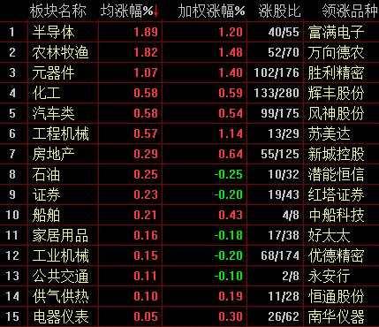 沪指震荡收跌0.2% 半导体、农业板块全线走