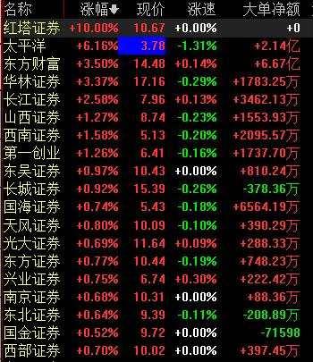 """科创板""""暖风""""+靓丽业绩 券商股交易性机会逐步呈现"""