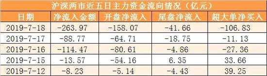 主力资金净流出264亿元 龙虎榜机构抢筹2股