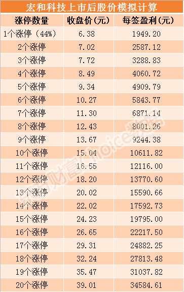 宏和科技7月19日上市 发行价格4.43元