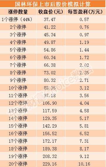 國林環保7月23日上市 發行價格26.02元