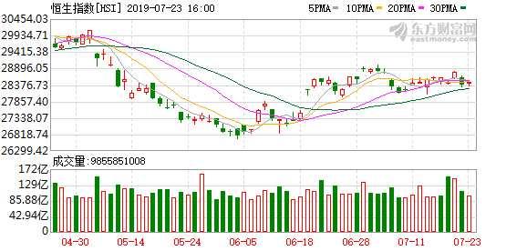 港股恒指震荡走高,升0.34%;医药股表现良好