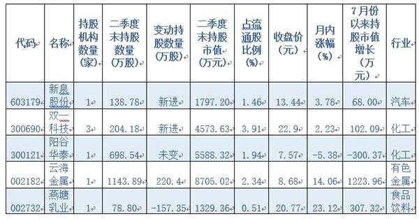 二季度首批社保基金持仓股曝光 斥资逾8000万元增持3只个股