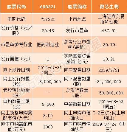 亚洲城手机app下载安装微芯生物7月31日申购指南 顶格申购需配市值8.5万元