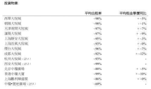 大悦城发布上半年营运数据 中粮置地出租率不足70%