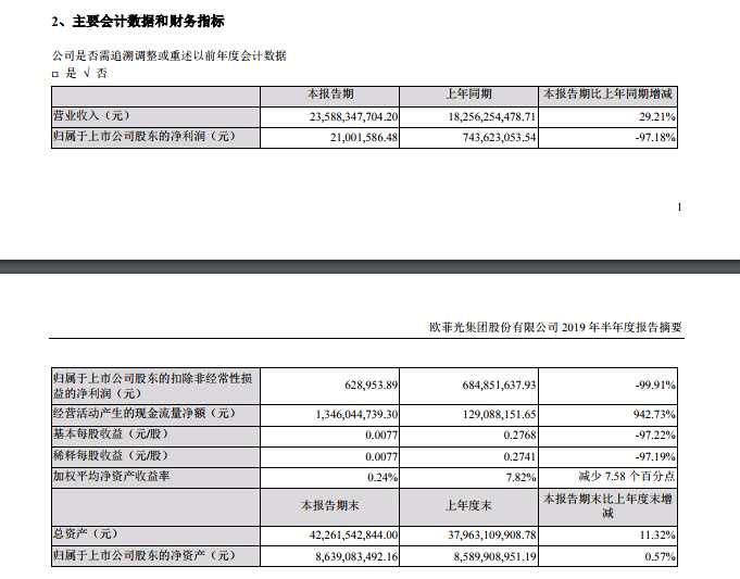 欧菲光:上半年实现净利润2100万元 同比下降97.18%