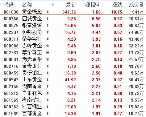 7月30日板块复盘:黄金的长牛才刚刚起步?金价极大概率迎来大级别行情!(附图表)