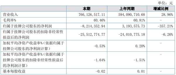 """汇源重组""""黄""""了 天地壹号2019上半年盈利骤降357%"""