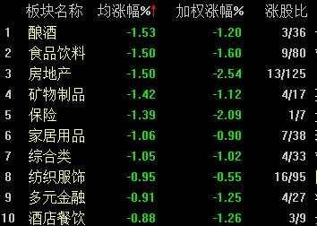 7月A股绿盘收官:沪指跌0.67% 地产、建材股集体下挫