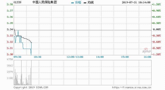 中泰证券:中国人保料中期纯利按年增40%至60%