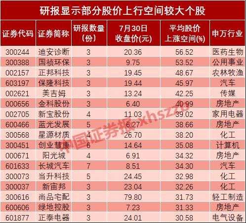 机构调研透视 17家公司股价上行空间超三成
