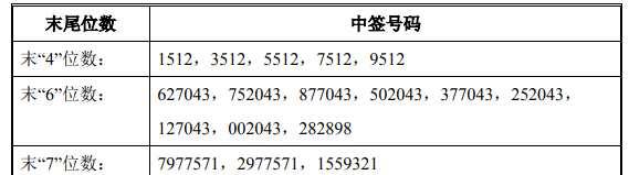 微芯生物网上中签号出炉 共有25600个