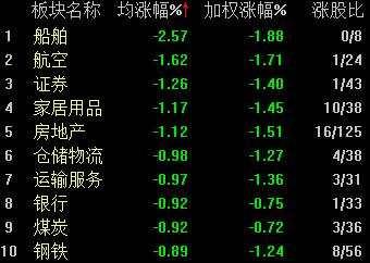 A股三大指数尾盘回升沪指跌0.8% 黄金板块集体大跌