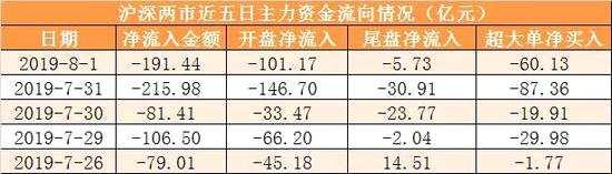 主力资金净流出191亿 龙虎榜机构抢筹4股