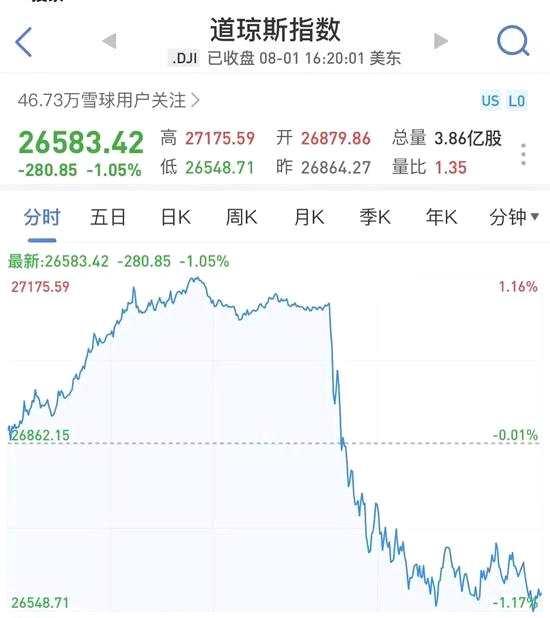 昨夜全球惊魂:美股闪崩跳水600点 黄金暴涨原油暴跌