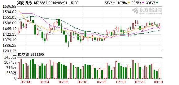 7月猪价再涨!广西猪价月内涨60% 下半年猪肉股投资机会仍大?