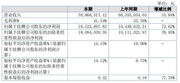 德瑞鋰電2019上半年盈利同比增長73.62%至1812.37萬元