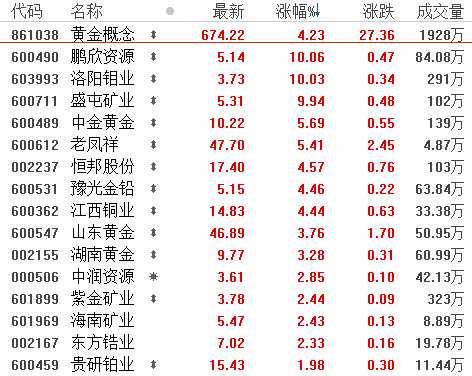 8月7日板塊復盤:養豬股投資進入下半場!關注黃金進入長期上升周期(附圖表)