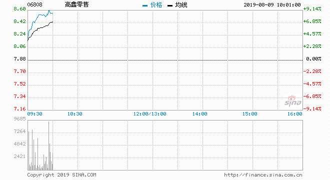 高鑫零售昨日急漲近9%后 現續升約6%