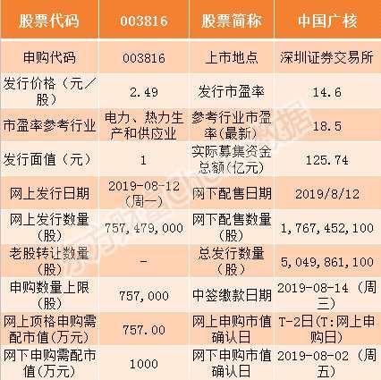 中国广核8月12日申购指南 顶格申购需配市值757万