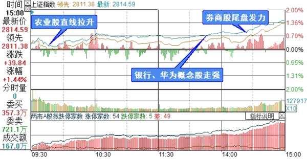 复盘11张图:创业板指涨幅2.14% 科技、金融股午后发力